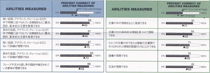 第234回TOEIC_ABILITIES_MEASURED